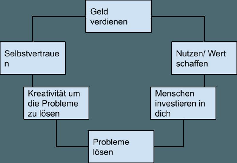 Affiliate Marketing - Kreislauf des Geldverdienens